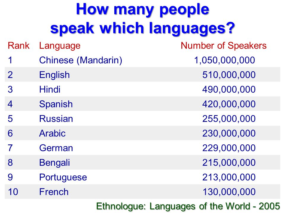 How many people speak which languages? RankLanguageNumber of Speakers 1Chinese (Mandarin) 1,050,000,000 2English510,000,000 3Hindi490,000,000 4Spanish