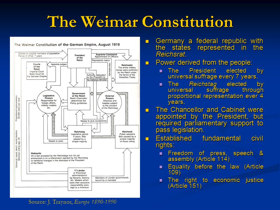 The Weimar Constitution Germany a federal republic with the states represented in the Reichsrat. Power derived from the people: The President elected