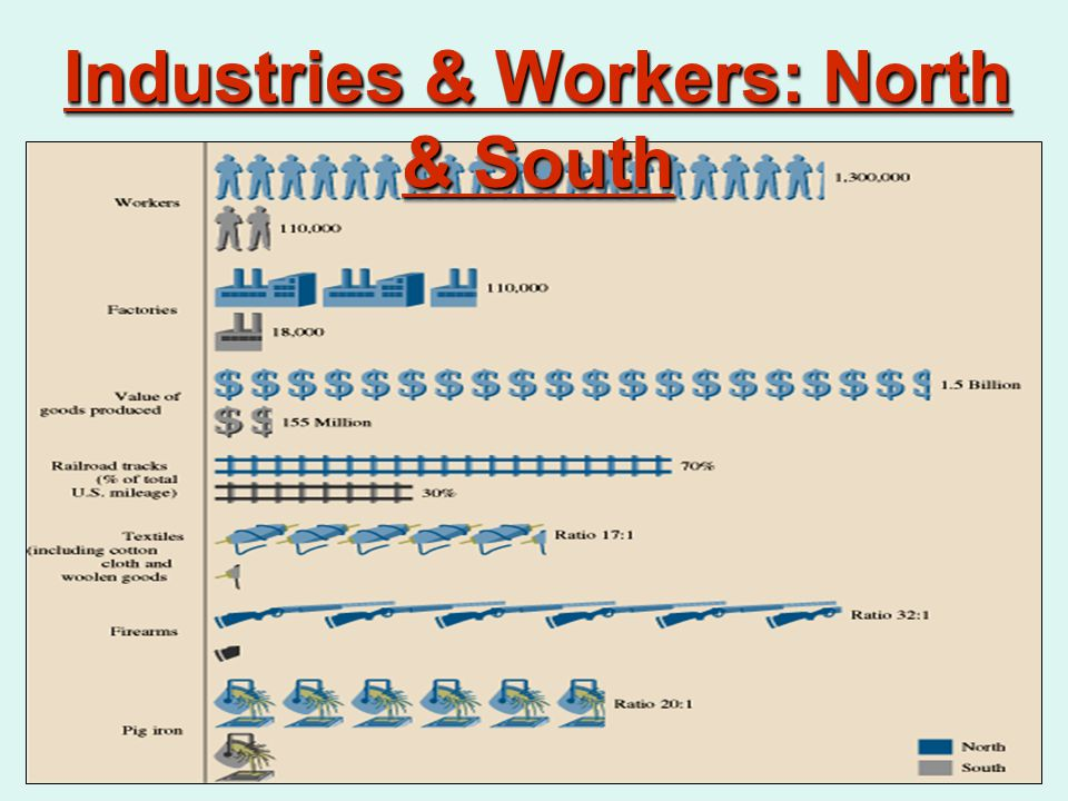 Industries & Workers: North & South