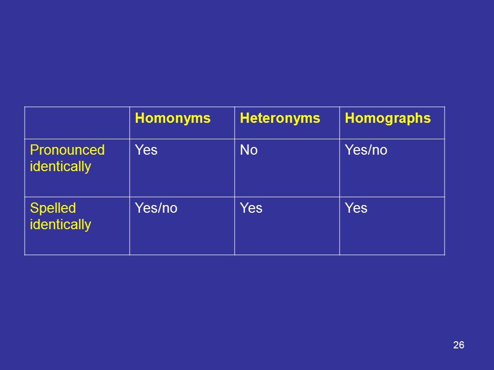26 HomonymsHeteronymsHomographs Pronounced identically YesNoYes/no Spelled identically Yes/noYes