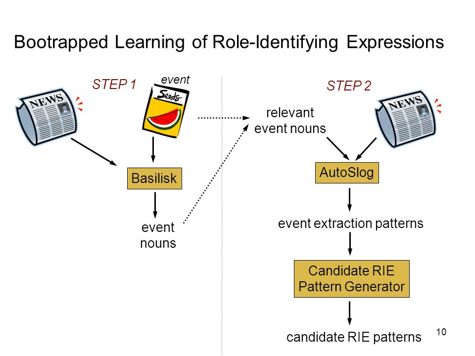 10 Bootrapped Learning of Role-Identifying Expressions Basilisk event nouns STEP 1 relevant event nouns STEP 2 event extraction patterns AutoSlog Candidate RIE Pattern Generator candidate RIE patterns