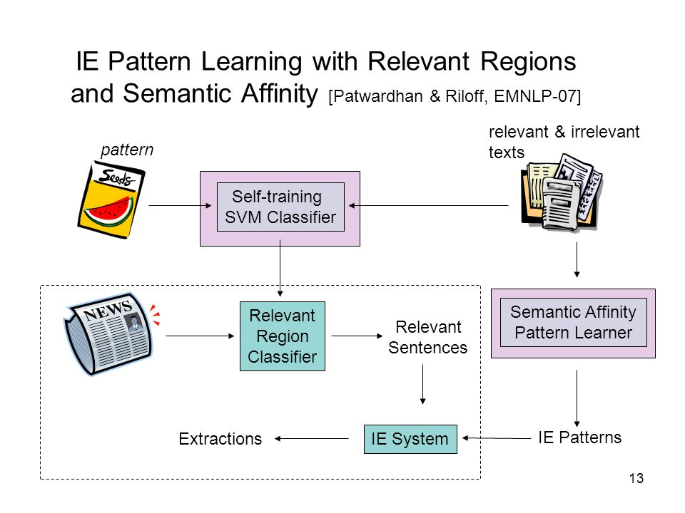 13 IE Pattern Learning with Relevant Regions and Semantic Affinity [Patwardhan & Riloff, EMNLP-07] Relevant Region Classifier IE System Relevant Sente