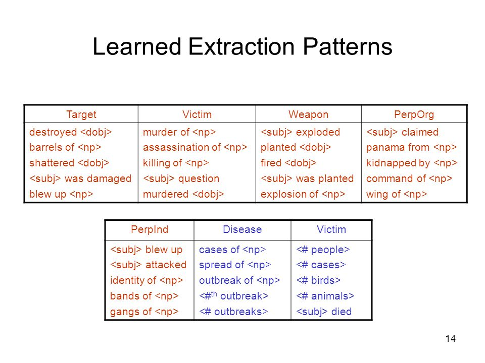 14 Learned Extraction Patterns TargetVictimWeaponPerpOrg destroyed barrels of shattered was damaged blew up murder of assassination of killing of question murdered exploded planted fired was planted explosion of claimed panama from kidnapped by command of wing of PerpIndDiseaseVictim blew up attacked identity of bands of gangs of cases of spread of outbreak of died