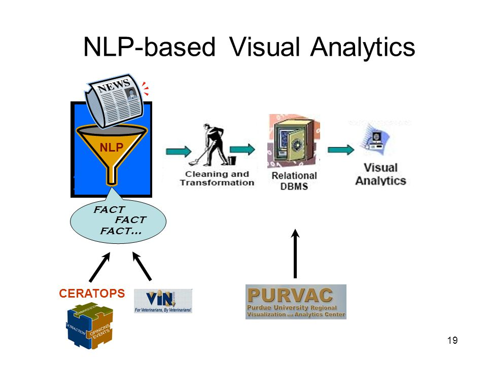 19 NLP fact fact… fact NLP-based Visual Analytics CERATOPS