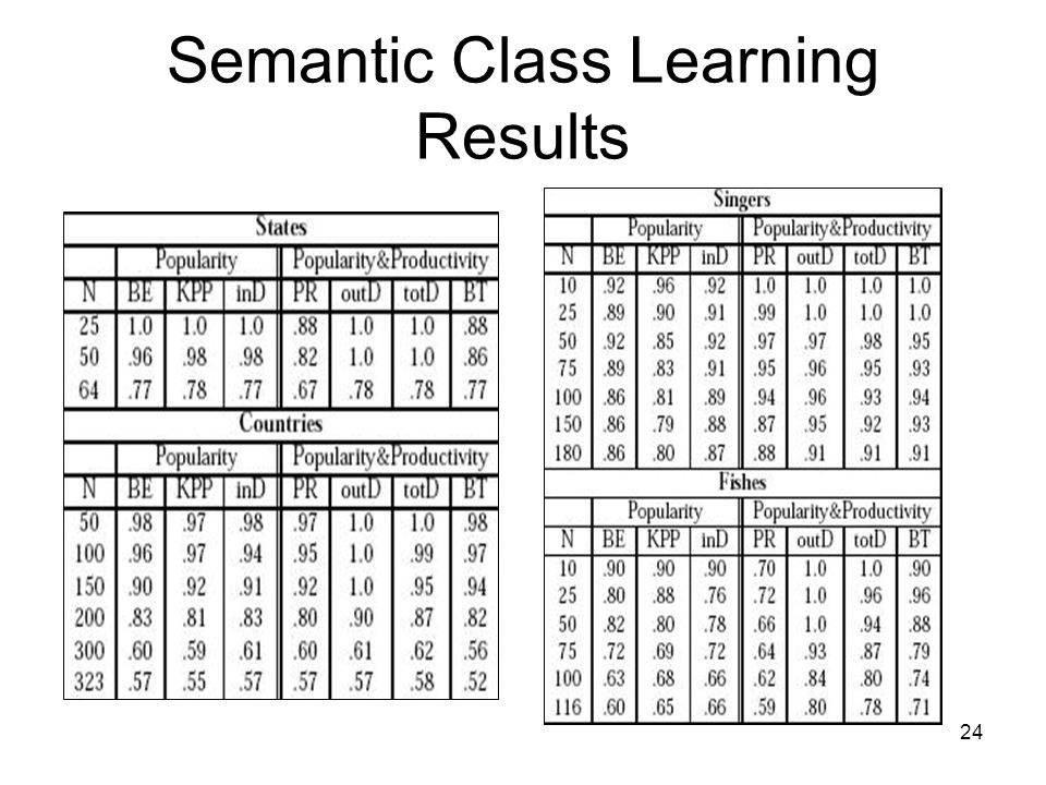 24 Semantic Class Learning Results