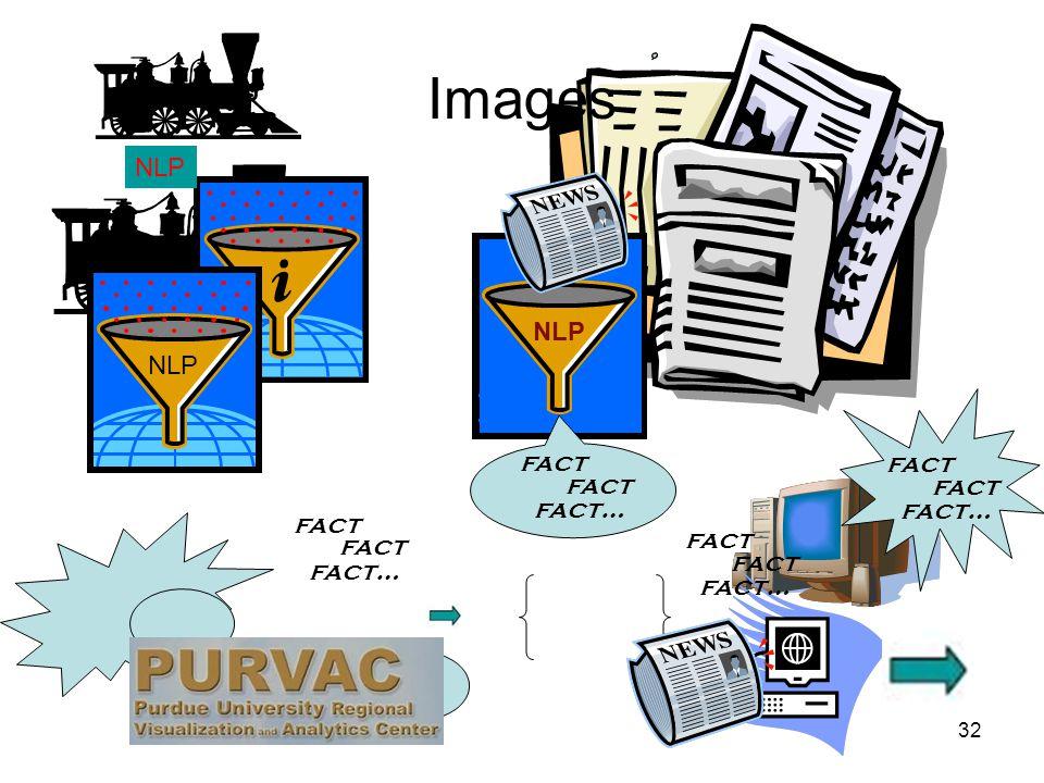 32 NLP fact fact… fact fact… fact fact… fact fact… fact NLP fact fact… fact Images