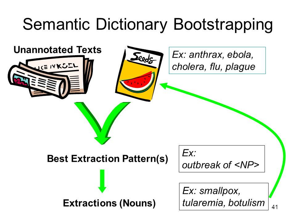 41 Semantic Dictionary Bootstrapping Unannotated Texts Best Extraction Pattern(s) Extractions (Nouns) Ex: anthrax, ebola, cholera, flu, plague Ex: out