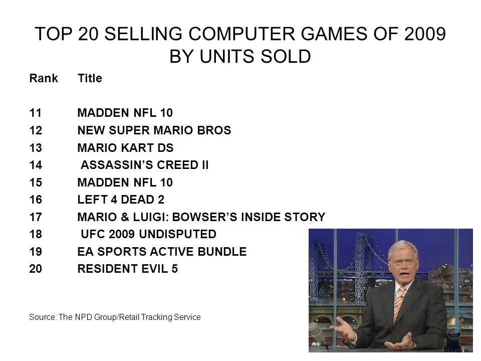 TOP 20 SELLING COMPUTER GAMES OF 2009 BY UNITS SOLD Rank Title 11 MADDEN NFL 10 12 NEW SUPER MARIO BROS 13 MARIO KART DS 14 ASSASSIN'S CREED II 15 MADDEN NFL 10 16 LEFT 4 DEAD 2 17 MARIO & LUIGI: BOWSER'S INSIDE STORY 18 UFC 2009 UNDISPUTED 19 EA SPORTS ACTIVE BUNDLE 20 RESIDENT EVIL 5 Source: The NPD Group/Retail Tracking Service