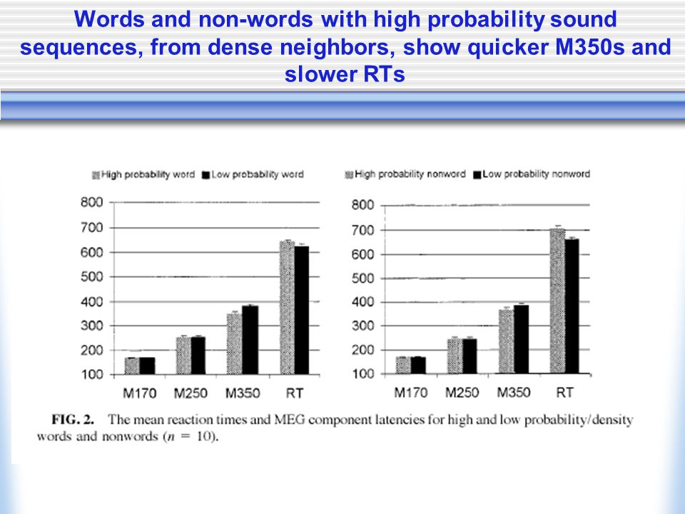 Words and non-words with high probability sound sequences, from dense neighbors, show quicker M350s and slower RTs
