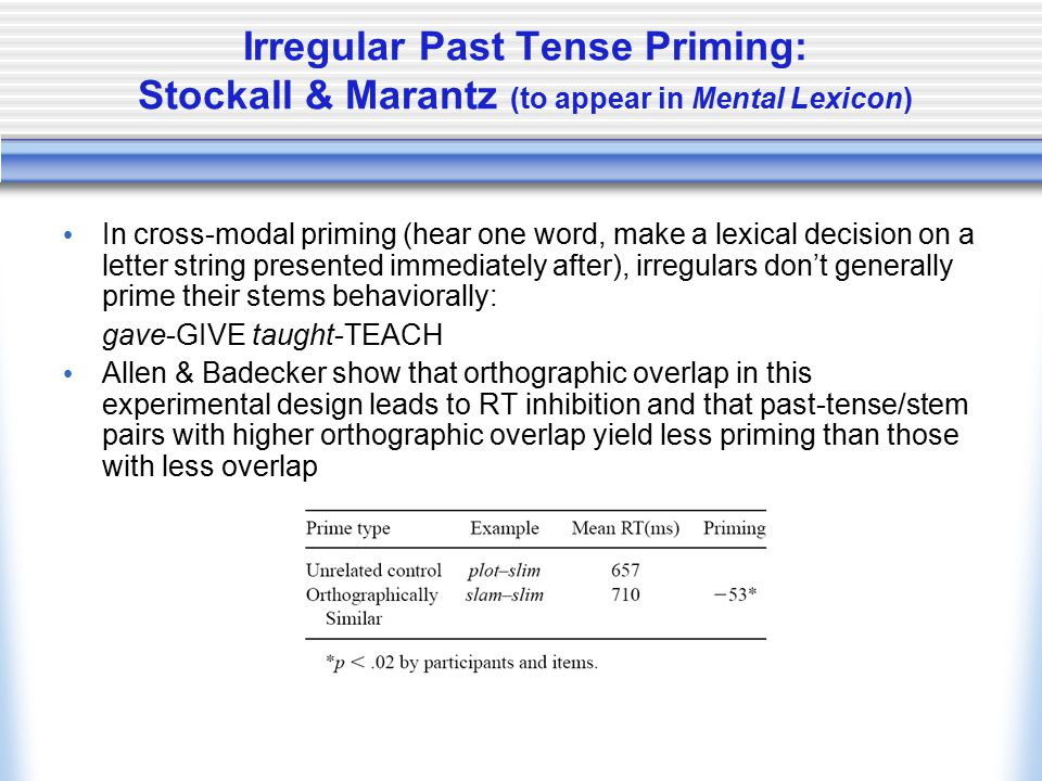 Irregular Past Tense Priming: Stockall & Marantz (to appear in Mental Lexicon) In cross-modal priming (hear one word, make a lexical decision on a letter string presented immediately after), irregulars don't generally prime their stems behaviorally: gave-GIVE taught-TEACH Allen & Badecker show that orthographic overlap in this experimental design leads to RT inhibition and that past-tense/stem pairs with higher orthographic overlap yield less priming than those with less overlap