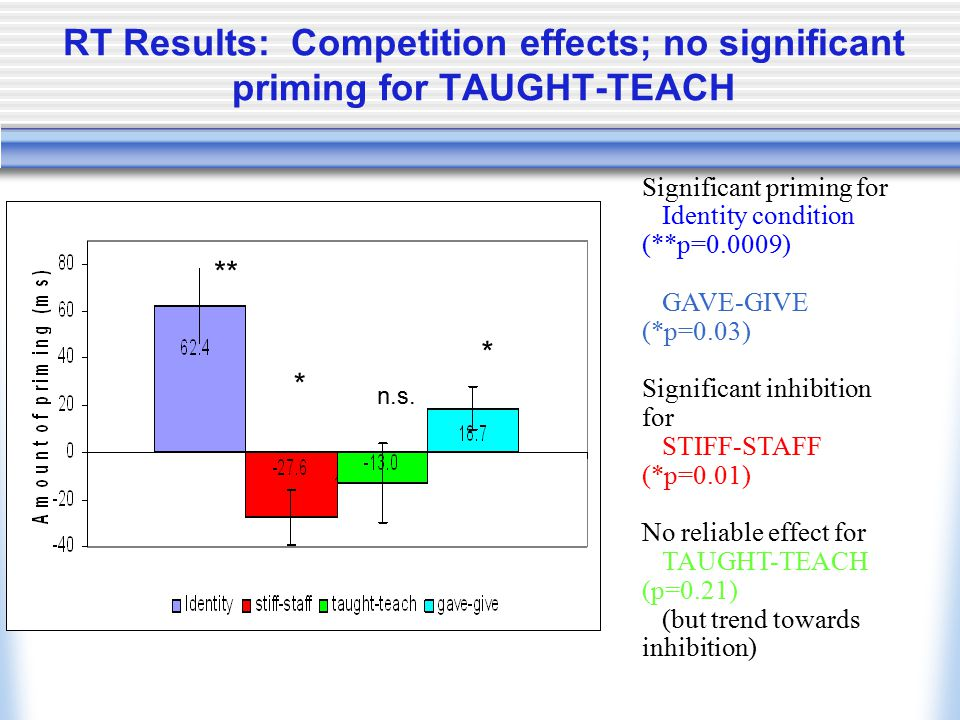 RT Results: Competition effects; no significant priming for TAUGHT-TEACH ** * * n.s.