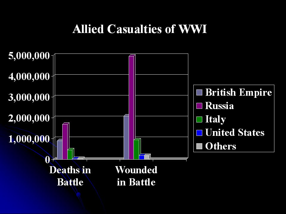 .Deaths in BattleWounded Allies France1,357,8004,266,000 British Empire908,3712,090,212 Russia1,700,0004,950,000 Italy462,391953,886 United States50,585205,690 Others50,585205,690 Central Powers Germany1,808,5464,247,143 Austria-Hungary922,5003,620,000 Ottoman Empire325,000400,000