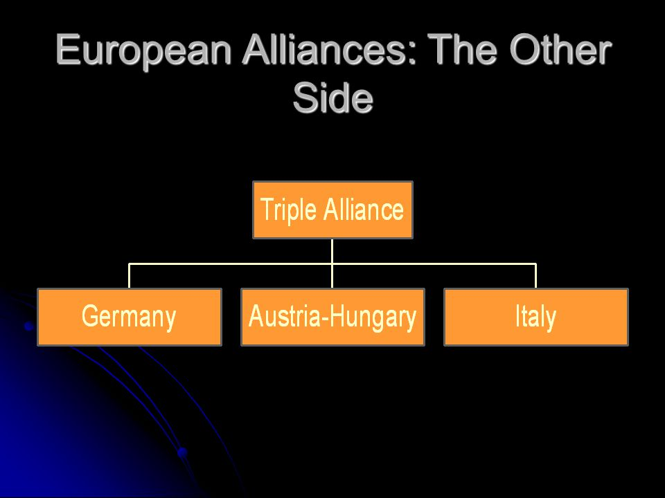 The Alliance System Triple Entente: Triple Alliance:
