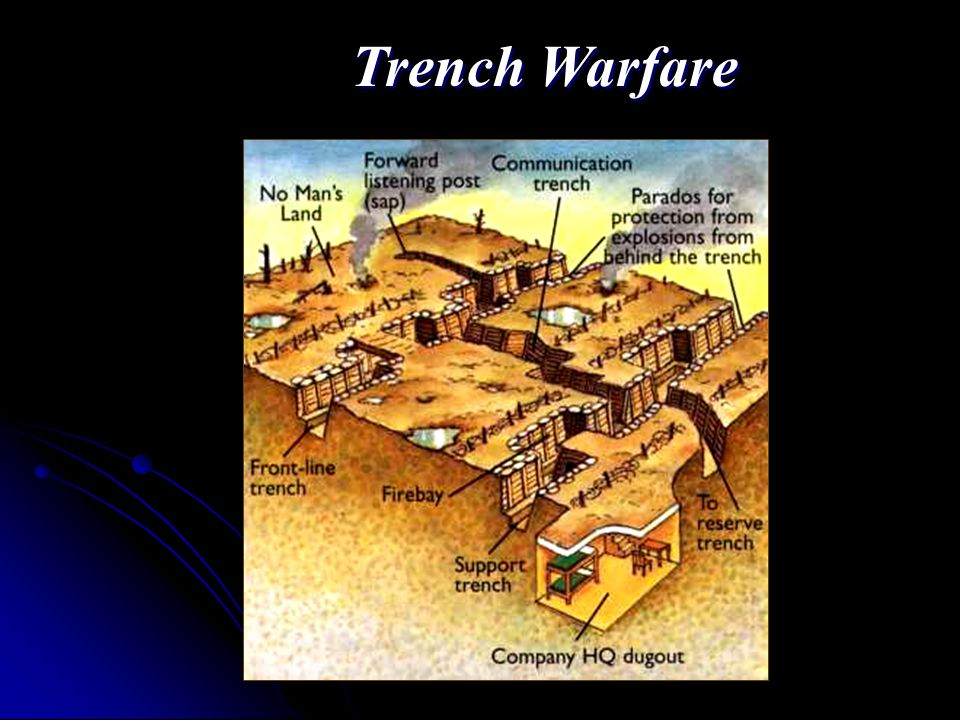 Trench Warfare A form of warfare in which opposing armies fight each other from trenches dug in the battlefield A form of warfare in which opposing armies fight each other from trenches dug in the battlefield An underground network of bunkers, communication trenches, and gun emplacements An underground network of bunkers, communication trenches, and gun emplacements Heavy losses for small land gains Heavy losses for small land gains Artillery shells = death in trenches Artillery shells = death in trenches Metal rain (shrapnel) Metal rain (shrapnel)