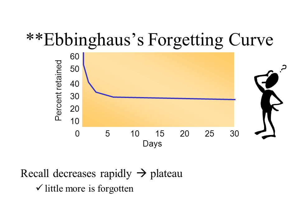 **Ebbinghaus's Forgetting Curve Recall decreases rapidly  plateau little more is forgotten Percent retained 60 50 40 30 20 10 0 Days 51015202530