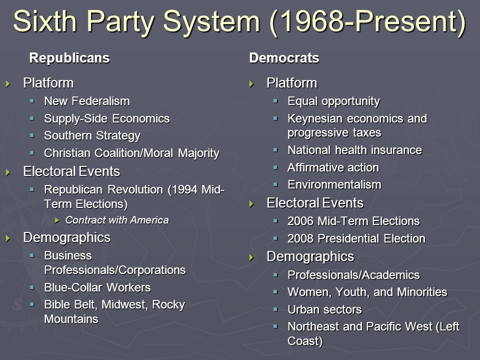 Sixth Party System (1968-Present) Republicans  Platform  New Federalism  Supply-Side Economics  Southern Strategy  Christian Coalition/Moral Majority  Electoral Events  Republican Revolution (1994 Mid- Term Elections)  Contract with America  Demographics  Business Professionals/Corporations  Blue-Collar Workers  Bible Belt, Midwest, Rocky Mountains Democrats  Platform  Equal opportunity  Keynesian economics and progressive taxes  National health insurance  Affirmative action  Environmentalism  Electoral Events  2006 Mid-Term Elections  2008 Presidential Election  Demographics  Professionals/Academics  Women, Youth, and Minorities  Urban sectors  Northeast and Pacific West (Left Coast)