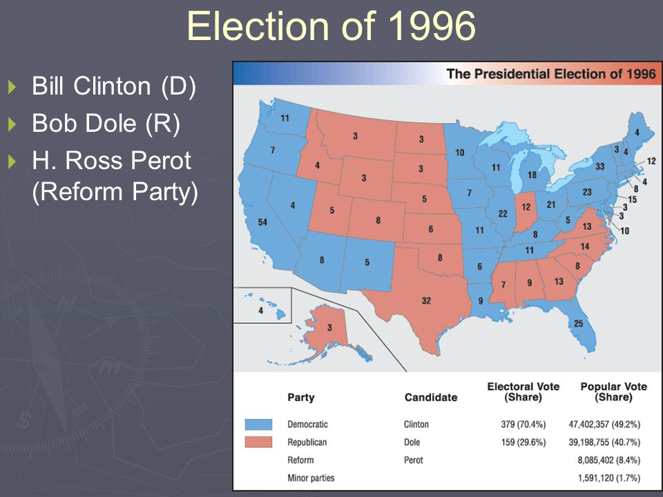 Election of 1996   Bill Clinton (D)   Bob Dole (R)   H. Ross Perot (Reform Party)