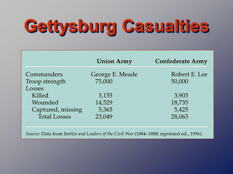 Gettysburg Casualties