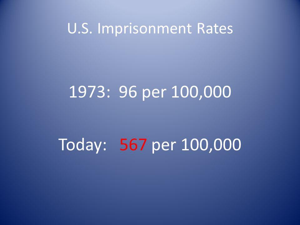 Imprisonment Rates U.S. Imprisonment Rates 1973: 96 per 100,000 Today: 567 per 100,000