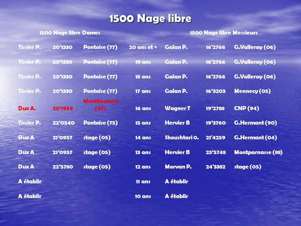 200 4 Nages 200 4 Nages Dames200 4 Nages Messieurs Galan J.2'3235Mennecy (06)20 ans et +Galan P.2 1058G.Valleray (06) Tissier P.2'3449G.Vallerey (77)19 ansGalan P.2 1058G.Valleray (06) Tissier P.2'3449G.Vallerey (77)18 ansGalan P.2 1058G.Valleray (06) Tissier P.2'3449G.Vallerey (77)17 ansGalan P.2'1539G.