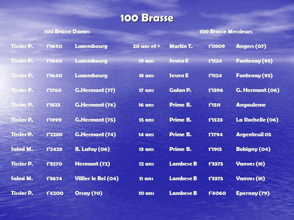 100 Brasse 100 Brasse Dames100 Brasse Messieurs Tissier P.1'1640Luxembourg20 ans et +Martin T.1 0809Angers (07) Tissier P.1'1640Luxembourg19 ansSeven E1'1124Fontenay (93) Tissier P.1'1640Luxembourg18 ansSeven E1'1124Fontenay (93) Tissier P.1'1760G.Hermant (77)17 ansGalan P.1'1396G.