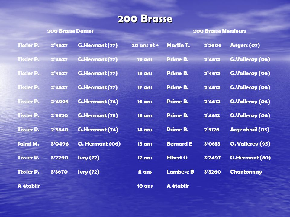 200 Brasse 200 Brasse Dames200 Brasse Messieurs Tissier P.2'4527G.Hermant (77)20 ans et +Martin T.2 2606Angers (07) Tissier P.2'4527G.Hermant (77)19 ansPrime B.2'4612G.Valleray (06) Tissier P.2'4527G.Hermant (77)18 ansPrime B.2'4612G.Valleray (06) Tissier P.2'4527G.Hermant (77)17 ansPrime B.2'4612G.Valleray (06) Tissier P.2'4998G.Hermant (76)16 ansPrime B.2'4612G.Valleray (06) Tissier P.2'5320G.Hermant (75)15 ansPrime B.2 4612G.Valleray (06) Tissier P.2'5840G.Hermant (74)14 ansPrime B.2 5126Argenteuil (05) Salmi M.3'0496G.