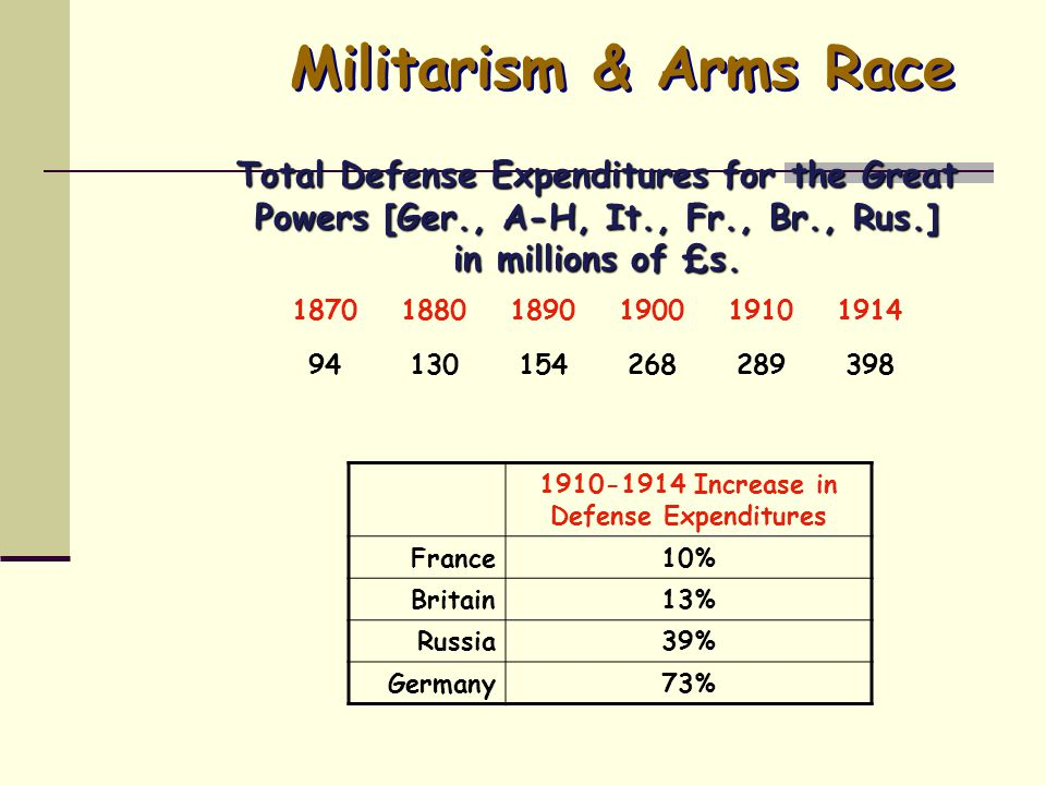 World War 1 4 key causes M—militarism A-Alliances I-Imperialism N-Nationalism