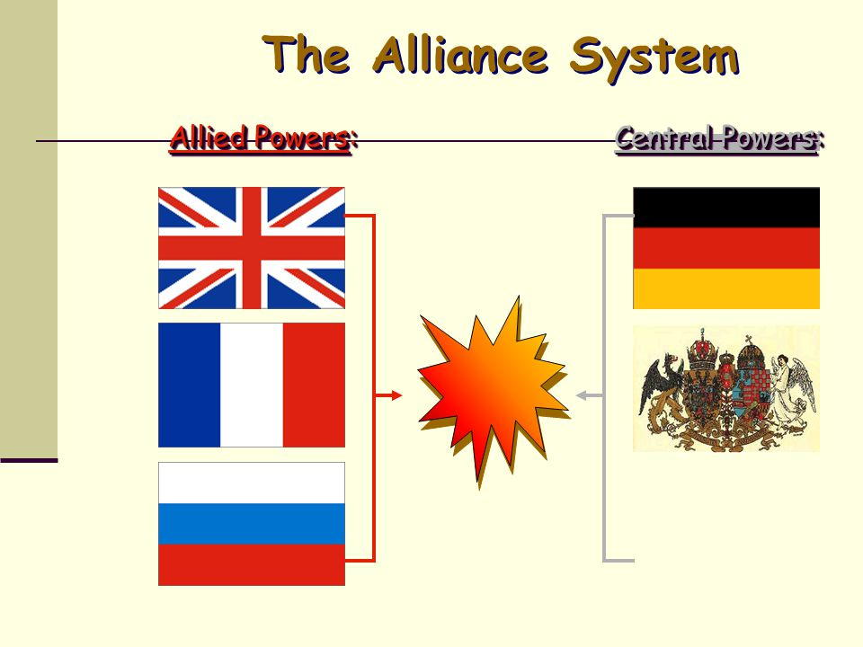 The Alliance System Allied Powers: Central Powers: