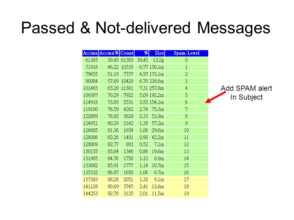 Passed & Not-delivered Messages Add SPAM alert In Subject