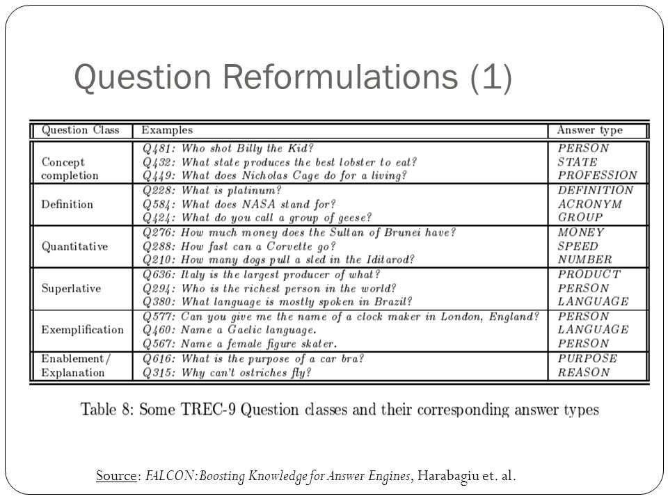 Question Reformulations (1) Source: FALCON: Boosting Knowledge for Answer Engines, Harabagiu et.