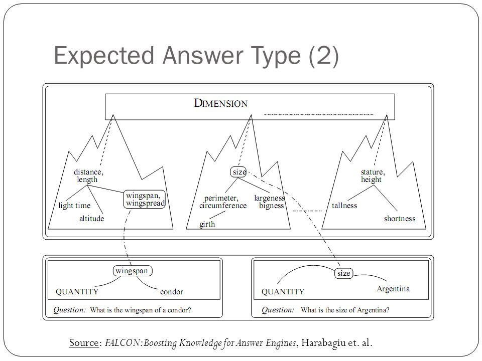 Expected Answer Type (2) Source: FALCON: Boosting Knowledge for Answer Engines, Harabagiu et. al.