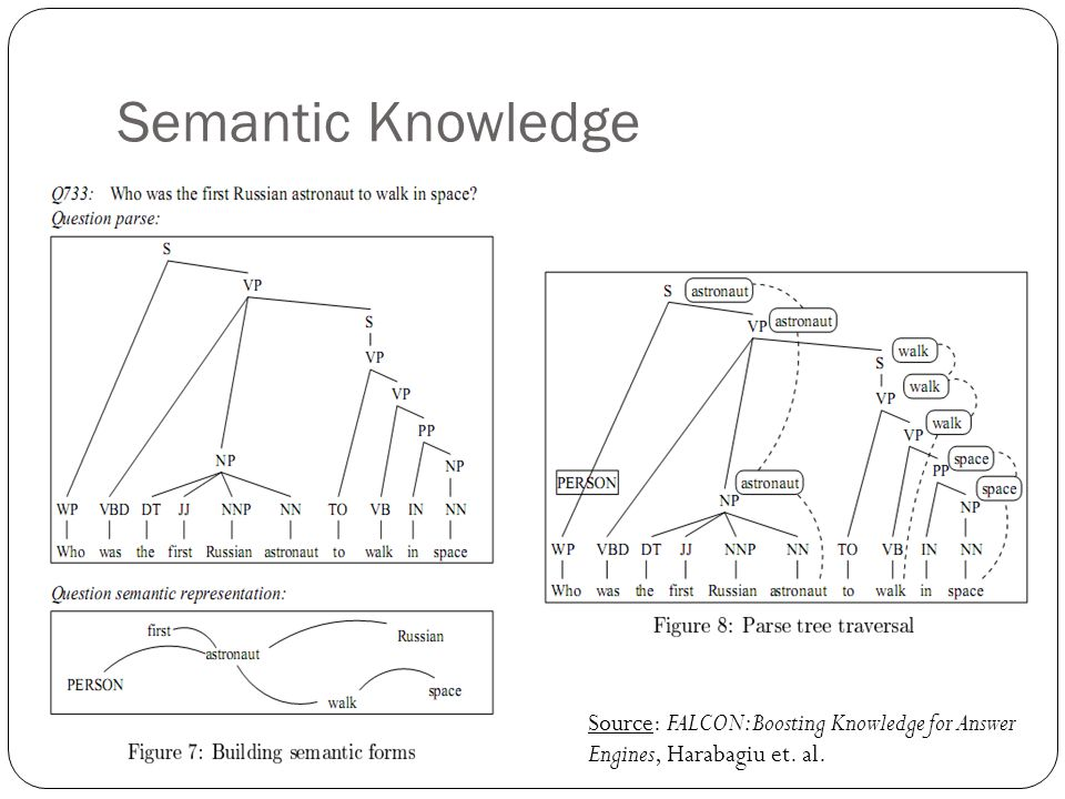 Semantic Knowledge Source: FALCON: Boosting Knowledge for Answer Engines, Harabagiu et. al.