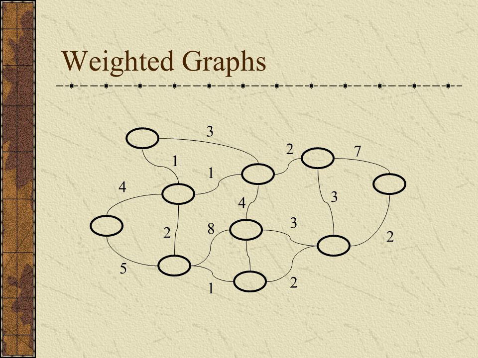 Weighted Graphs 3 7 3 2 5 1 1 2 2 3 4 2 1 8 4