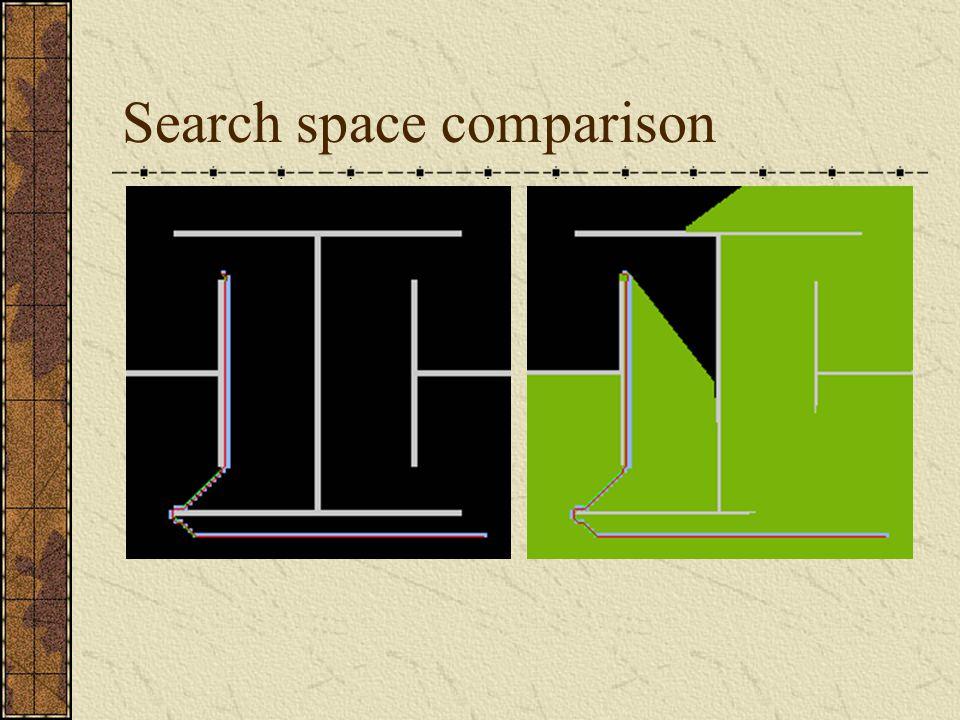 Search space comparison