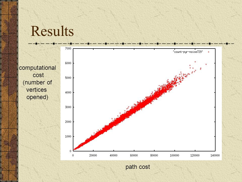 Results computational cost (number of vertices opened) path cost