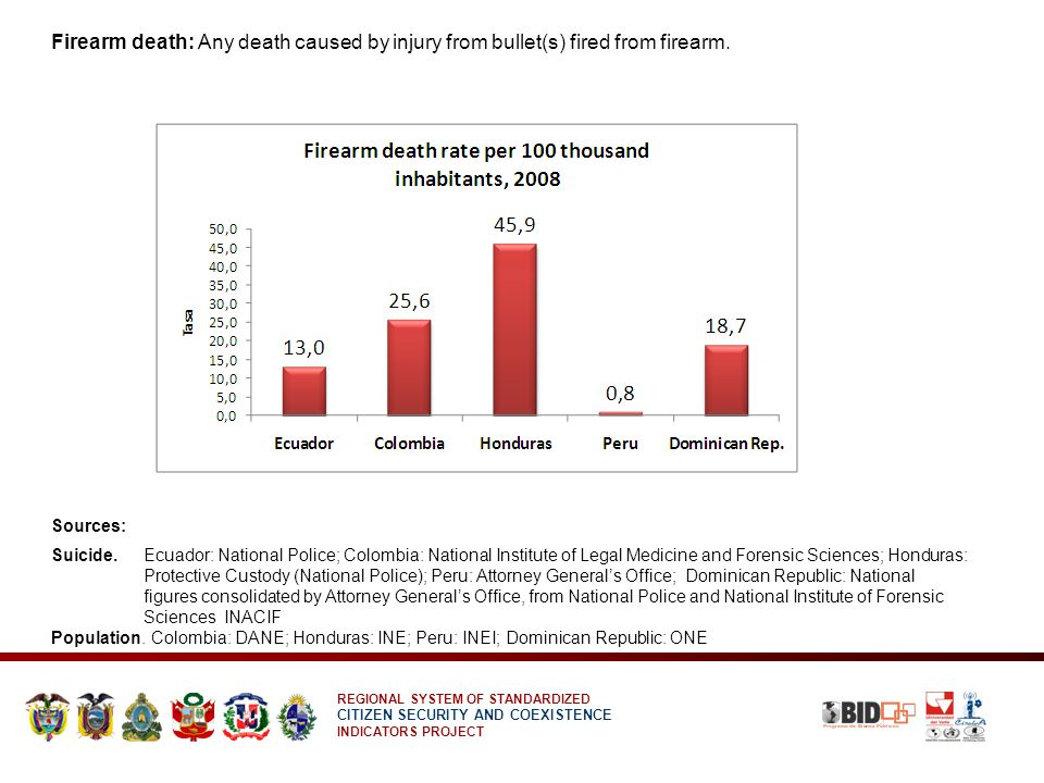 REGIONAL SYSTEM OF STANDARDIZED CITIZEN SECURITY AND COEXISTENCE INDICATORS PROJECT Firearm death: Any death caused by injury from bullet(s) fired from firearm.