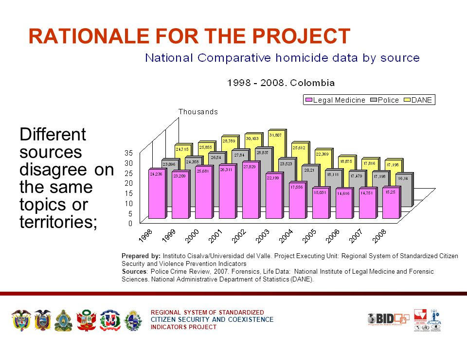 REGIONAL SYSTEM OF STANDARDIZED CITIZEN SECURITY AND COEXISTENCE INDICATORS PROJECT REGIONAL INDICATORS 1.Homicide rate per 100,000 inhabitants (HR) 2.Vehicular death rate per 100,000 inhabitants (VDR) 3.Suicide rate per 100,000 inhabitants (SR) 4.Firearms death rate per 100,000 inhabitants