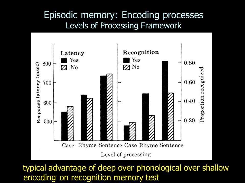 Episodic memory: Encoding processes Levels of Processing Framework typical advantage of deep over phonological over shallow encodingon recognition mem