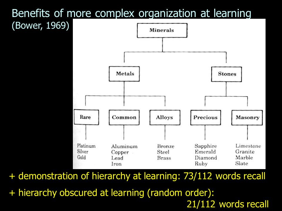 Benefits of more complex organization at learning (Bower, 1969) + demonstration of hierarchy at learning: 73/112 words recall + hierarchy obscured at