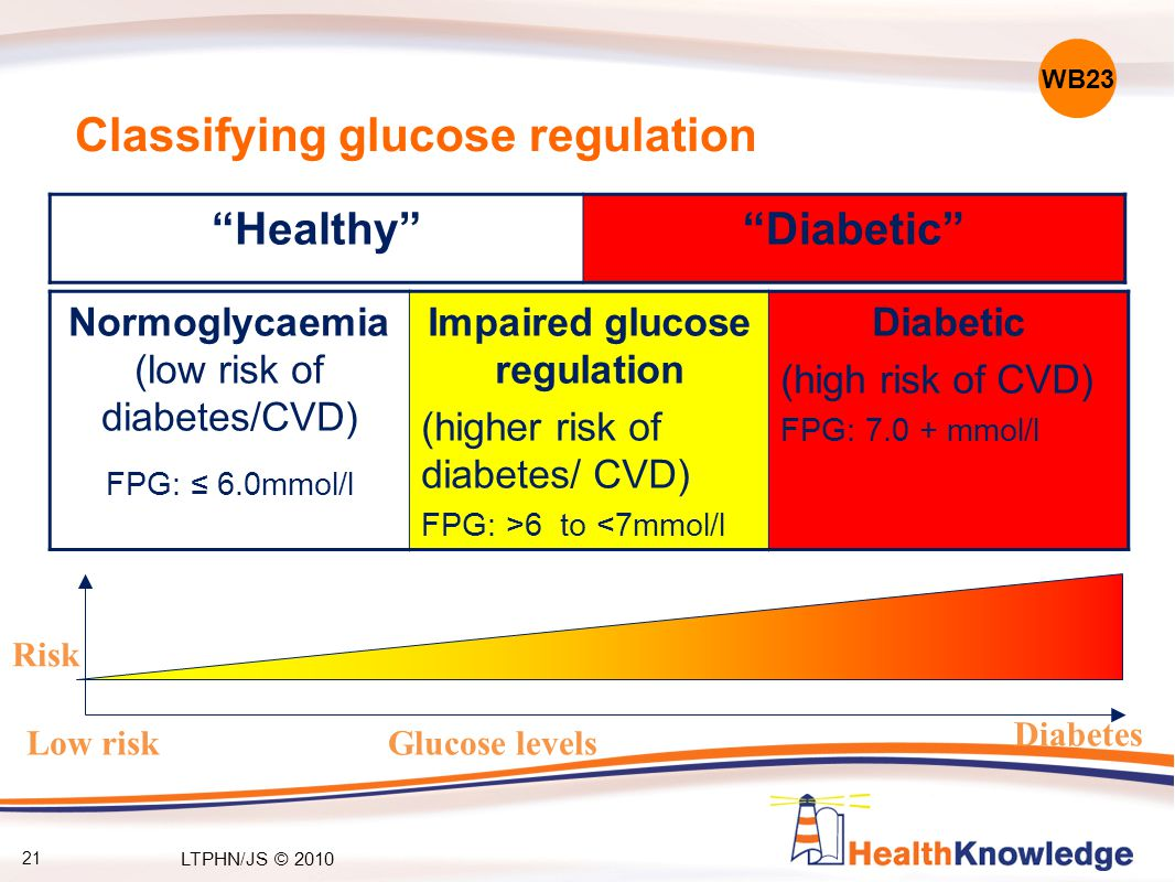 Classifying glucose regulation Normoglycaemia (low risk of diabetes/CVD) FPG: ≤ 6.0mmol/l Impaired glucose regulation (higher risk of diabetes/ CVD) FPG: >6 to <7mmol/l Diabetic (high risk of CVD) FPG: 7.0 + mmol/l Healthy Diabetic Diabetes Low risk Risk Glucose levels WB23 21 LTPHN/JS © 2010