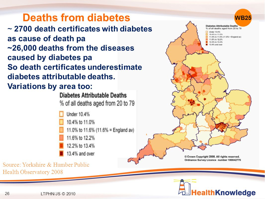 Source: Yorkshire & Humber Public Health Observatory 2008 Deaths from diabetes ~ 2700 death certificates with diabetes as cause of death pa ~26,000 deaths from the diseases caused by diabetes pa So death certificates underestimate diabetes attributable deaths.