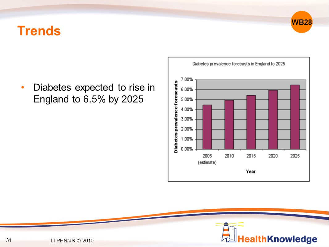 Trends Diabetes expected to rise in England to 6.5% by 2025 WB28 31 LTPHN/JS © 2010