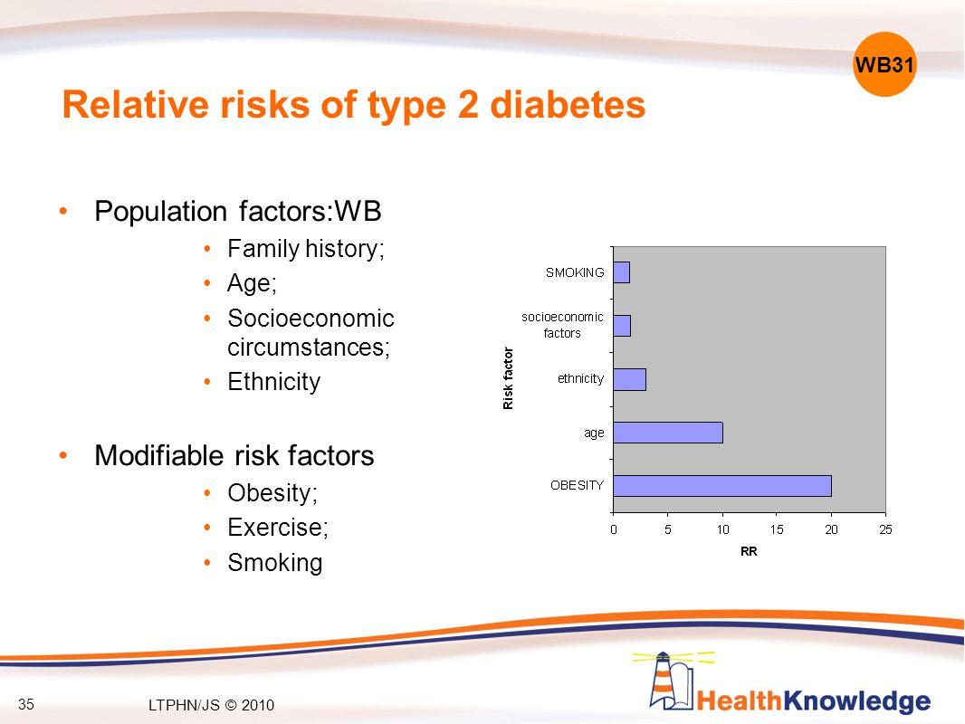 Relative risks of type 2 diabetes Population factors:WB Family history; Age; Socioeconomic circumstances; Ethnicity Modifiable risk factors Obesity; Exercise; Smoking WB31 35 LTPHN/JS © 2010