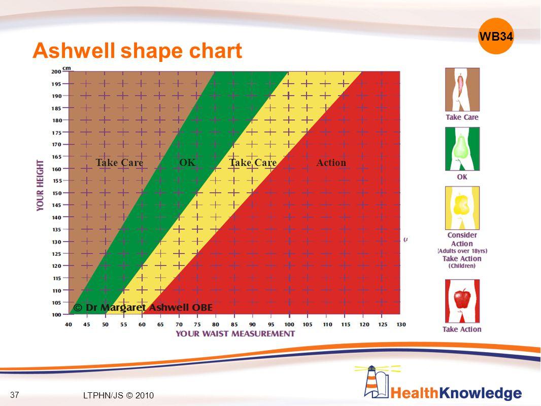37 Ashwell shape chart WB34 Take CareOKTake CareAction LTPHN/JS © 2010