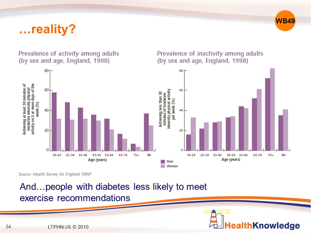 54 …reality? And…people with diabetes less likely to meet exercise recommendations WB49 LTPHN/JS © 2010