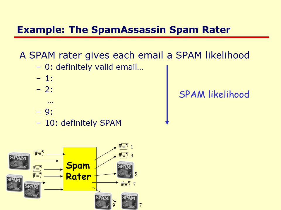 Example: The SpamAssassin Spam Rater A SPAM rater gives each email a SPAM likelihood –0: definitely valid email… –1: –2: … –9: –10: definitely SPAM  SPAM likelihood Spam Rater  1 1    3 3  7 7 759