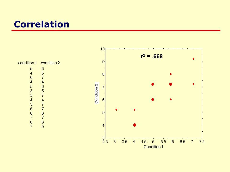 Correlation 56 45 67 44 56 35 57 44 57 67 66 77 68 79 condition 1 condition 2 3 4 5 6 7 8 9 10 2.533.544.555.566.577.5 Condition 1 r 2 =.668