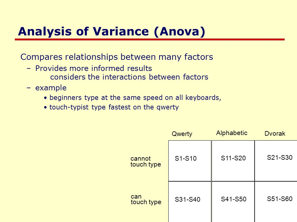 Analysis of Variance (Anova) Compares relationships between many factors –Provides more informed results considers the interactions between factors –example beginners type at the same speed on all keyboards, touch-typist type fastest on the qwerty Qwerty Alphabetic Dvorak S1-S10 S11-S20 S21-S30 S31-S40 S41-S50 S51-S60 cannot touch type can touch type