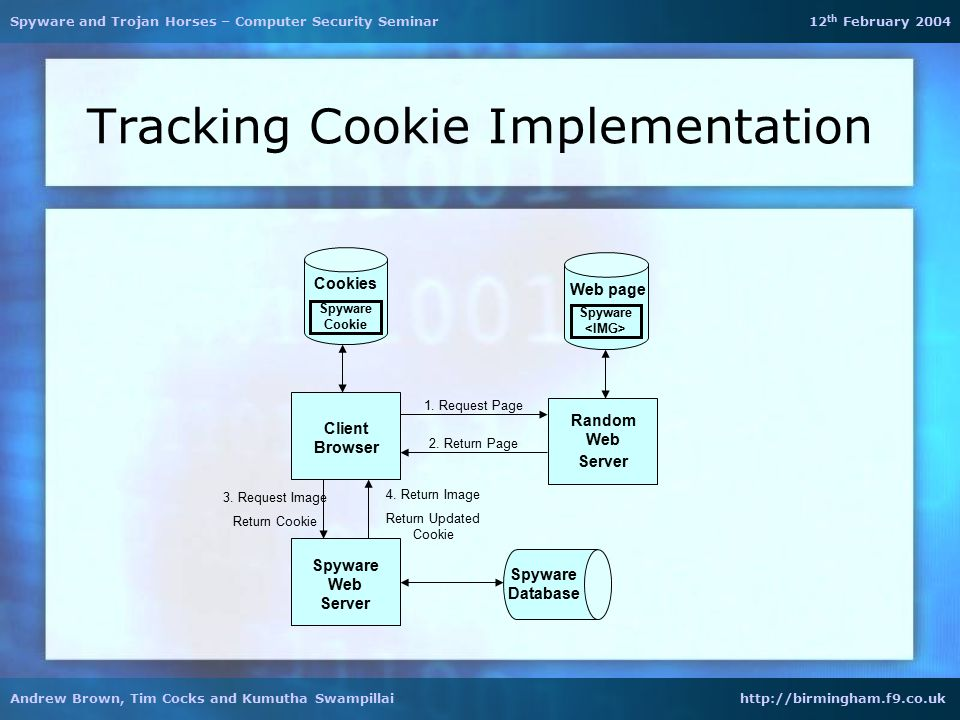 Tracking Cookie Implementation Spyware Web Server Client Browser Random Web Server Spyware Database Spyware Cookie Cookies Spyware Web page 1.