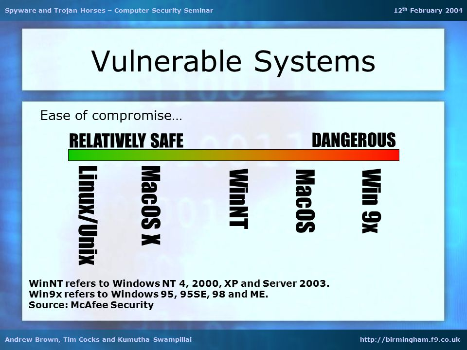 Vulnerable Systems DANGEROUS Ease of compromise… RELATIVELY SAFE Win 9x Linux/Unix WinNTMacOS MacOS X WinNT refers to Windows NT 4, 2000, XP and Server 2003.